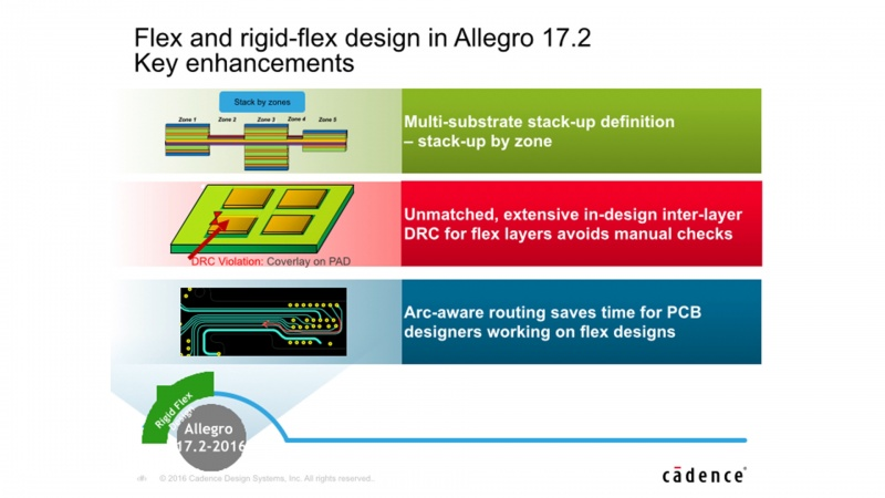 New Cadence Allegro Platform Accelerates Design of Compact, High-Performance Products